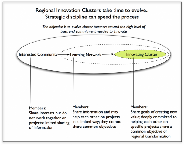 Cluster Network Graphic